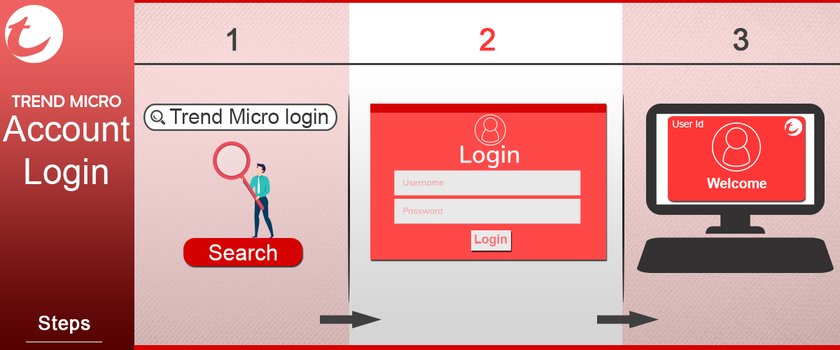 Trend Micro Login - Trend Micro Account | Trend Micro Sign in